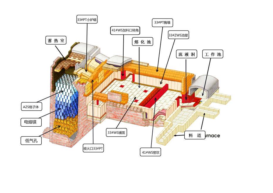 锆质捣打料料是一种不定型耐火材料 ,具有流动性强, 易操作施工等特点。它是由熔融后的刚玉骨料颗粒和少量 的添加剂配置而成。该产品具有使用方便,常温下硬化、高温耐压强度高、热膨胀及收缩率小、耐溶液侵蚀性强等 特点。是玻璃、熔块池窑窑池密封层使用的最理想的不定耐火材料。 锆质捣打料是用优质锆莫砂骨,粉料,以磷酸铝为结合剂及外加剂,按最佳比例配制而成,它具有高温导热率低, 抗热震性好,化学稳定,对熔融玻璃和液态金属有良好的耐蚀性,在氧化气氛下工作稳定,不与熔融金属发生化学 反应,是一种优良的热硬性不定形耐火材料